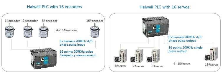 Haiwell PLC with 16 encoders / servos