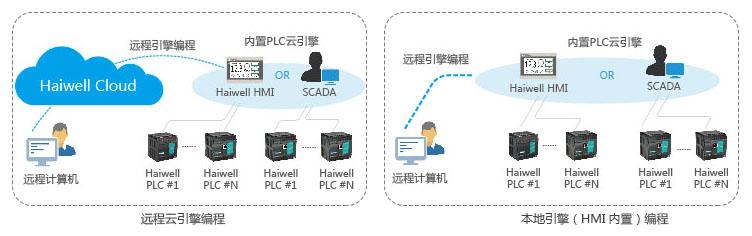 海为云引擎编程人机界面 HMI SCADA