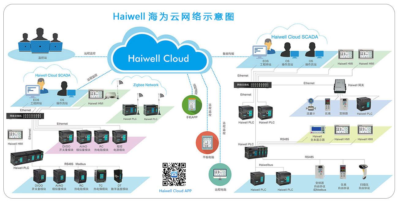 Haiwell海为云网路示意图