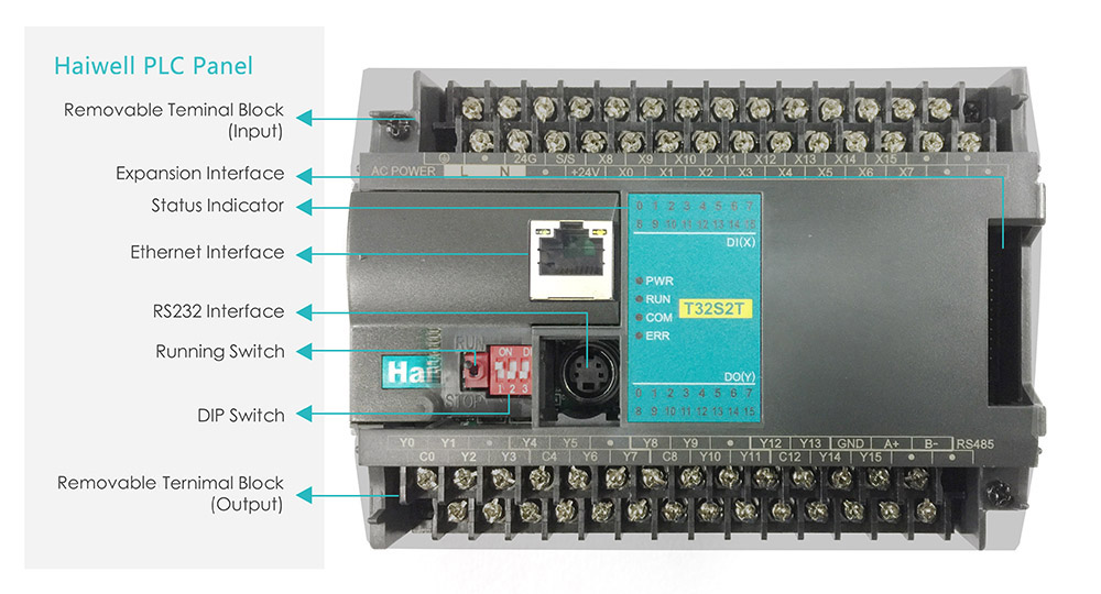 Haiwell PLC Panel