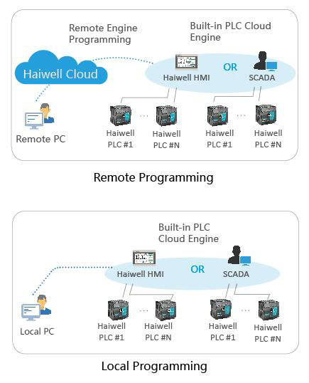 Haiwell Cloud Programming