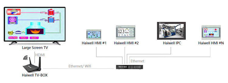 Haiwell Industry Automation