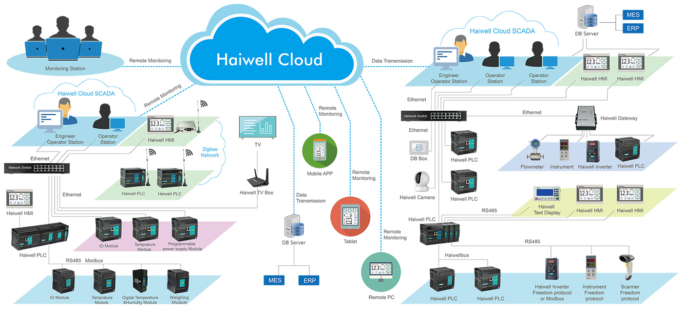 Haiwell Cloud Network Diagram