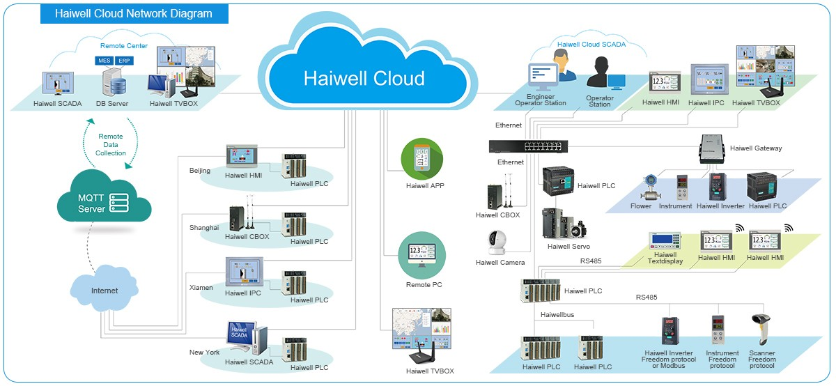 Haiwell Cloud Platform