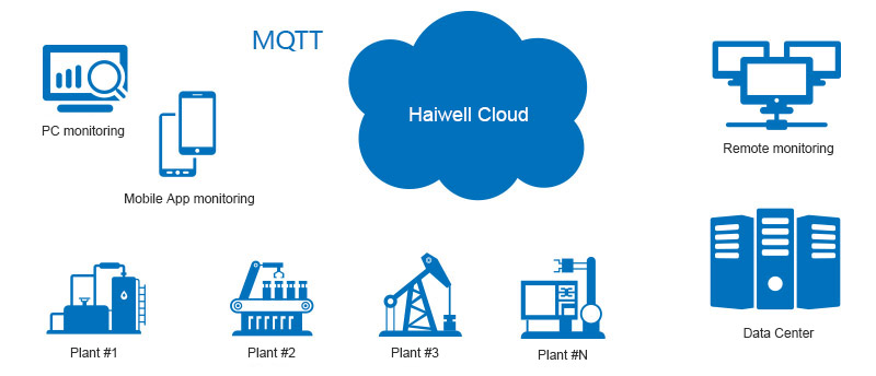What can Haiwell IIoT Total Solution do?