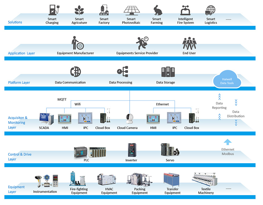 Haiwell Industrial equipment one-stop IoT application management system