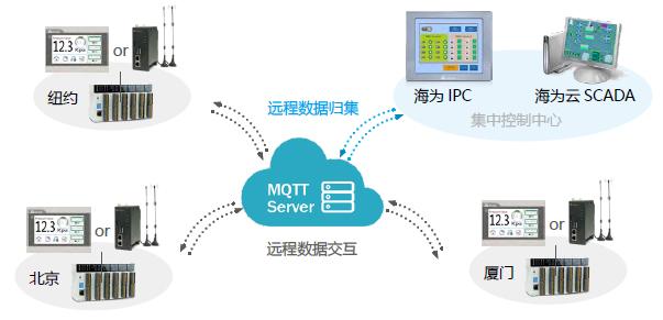 物聯網MQTT數據交互