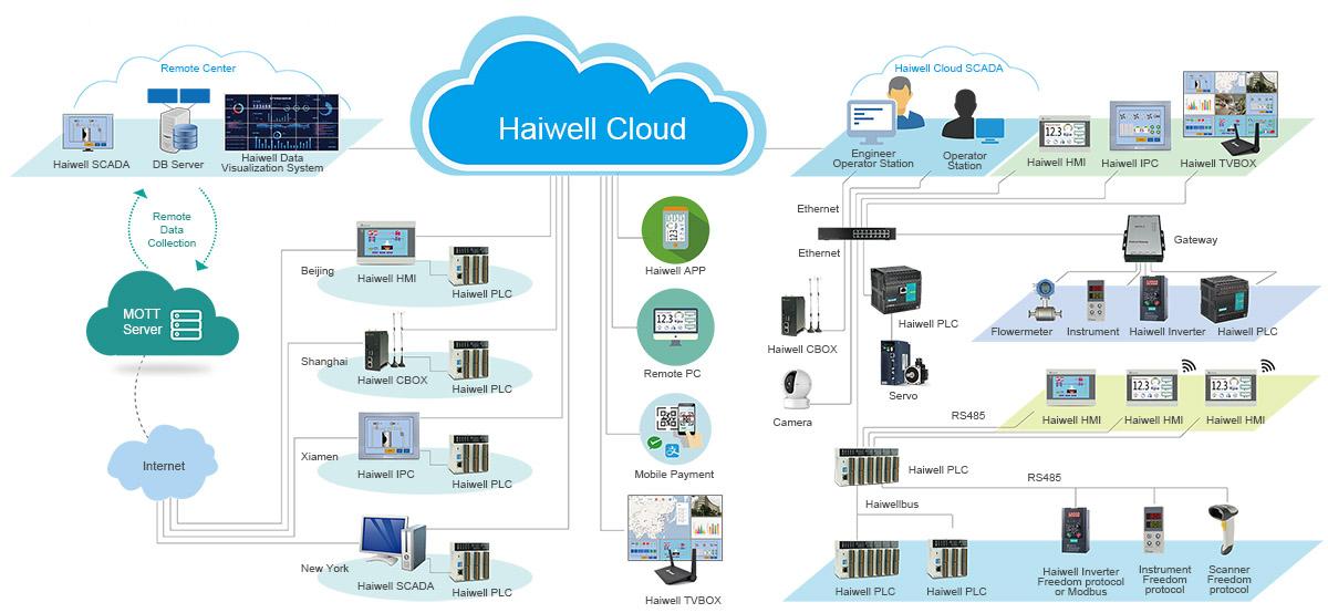 Haiwell Cloud Network Diagram