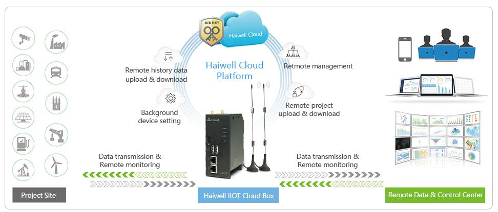 Haiwell IoT Cloud Box