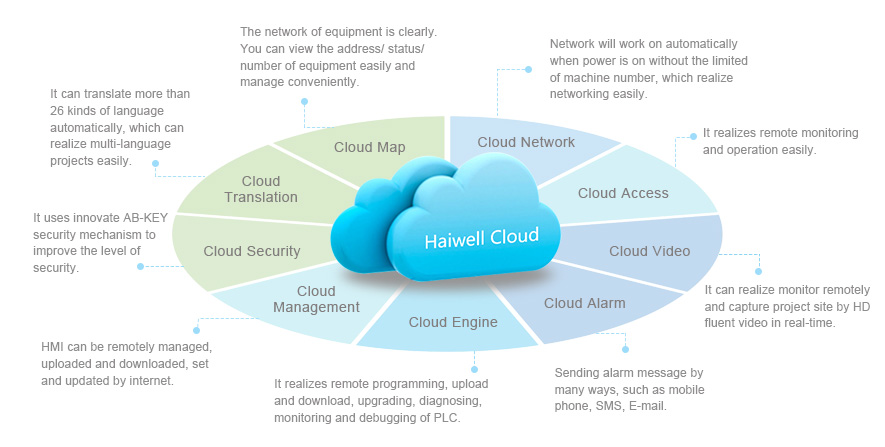 Haiwell Cloud Features