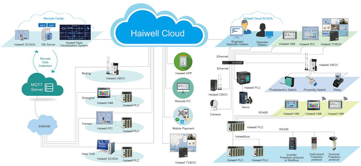 Haiwell Cloud Platform