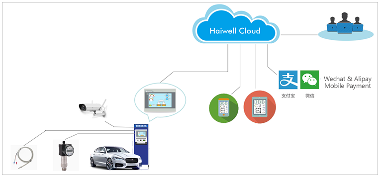Haiwell solution for unattended smart car washing machine